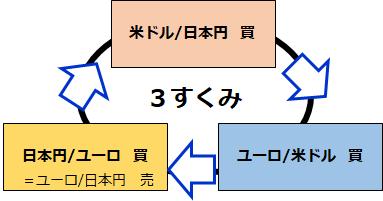 3すくみ図