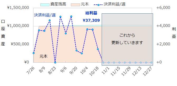 資産残高グラフ