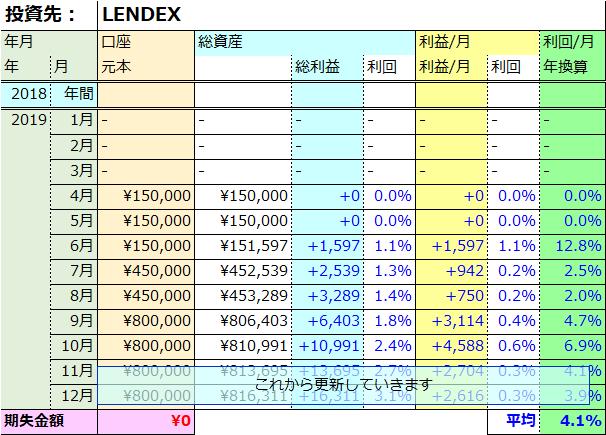 LENDEX実績