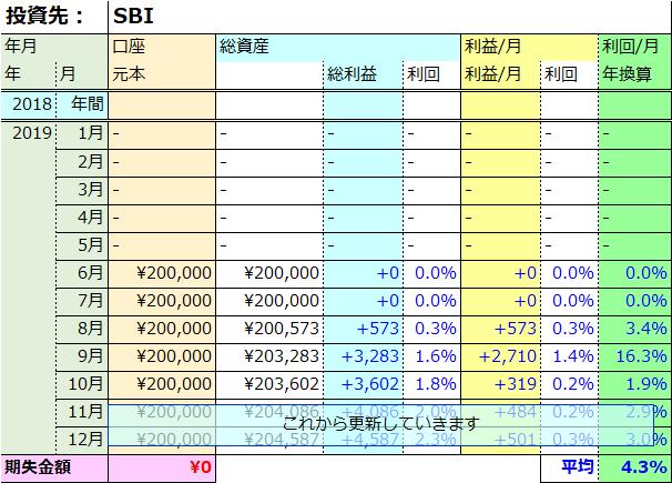 SBI運用実績