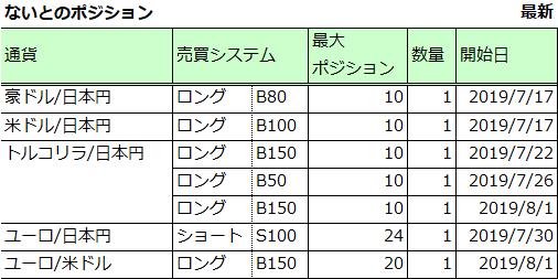 ポジション紹介図