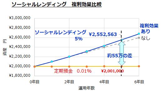 複利効果グラフ