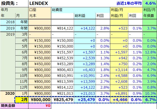 LENDEX評判